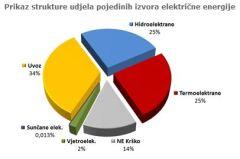 Struktura izvora el energije HEP 2012